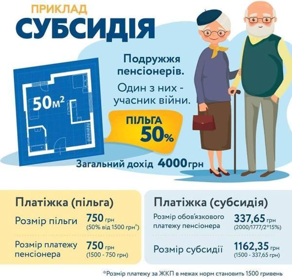Держава надала українським родинам вибір: користуватися в опалювальний період субсидією чи пільгою